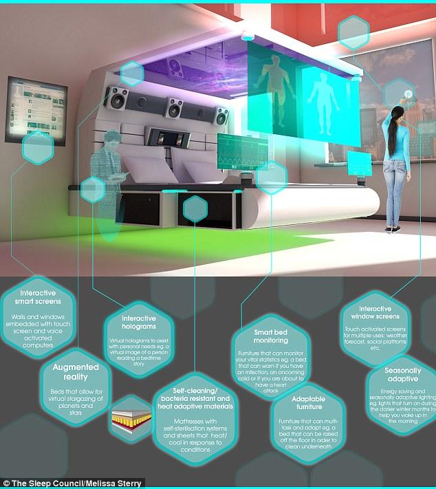 Desain Tempat Tidur Berteknologi Tinggi Terbaru » Gambar 711 Kamar Tidur Berteknologi Canggih